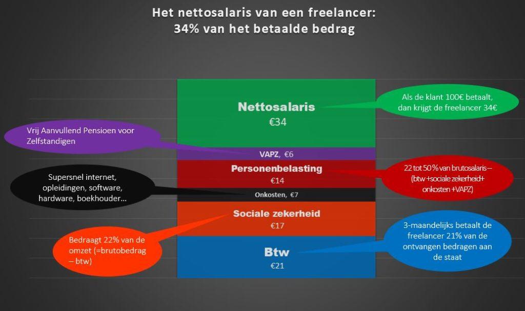 Het nettosalaris van een freelancer bedraagt 34% van het bedrag betaald door de klant