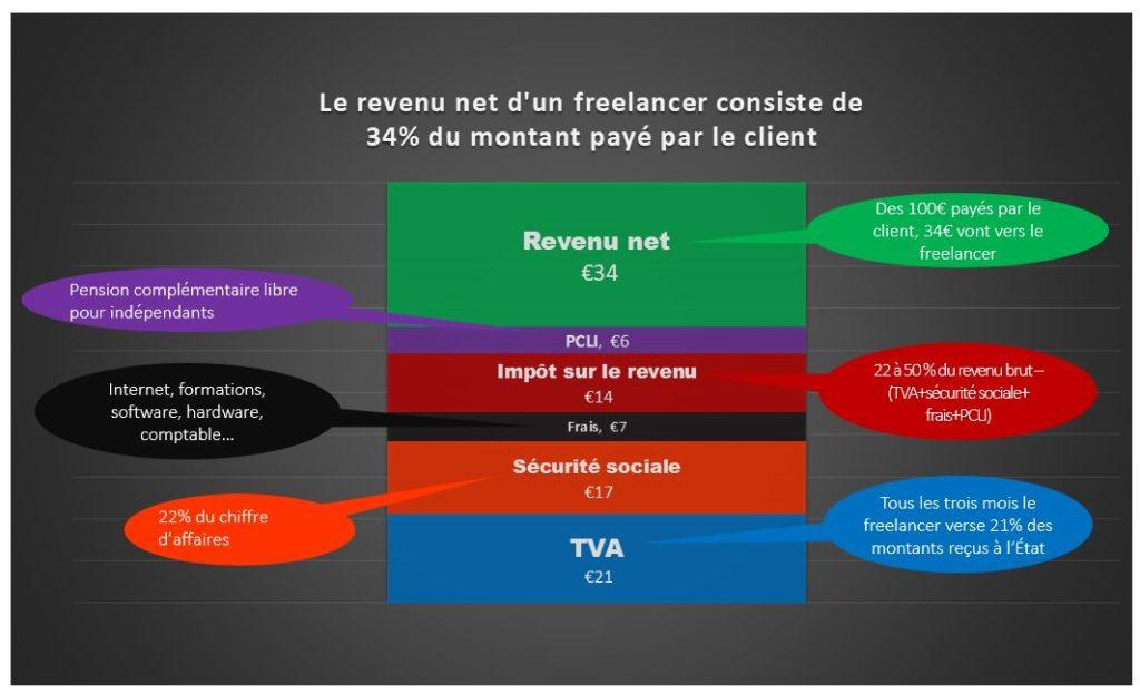 Le revenu net d'un freelancer consiste de 34% du montant payé par le client
